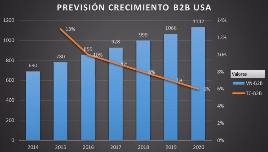 Previsión crecimiento negocio B2B EEUU