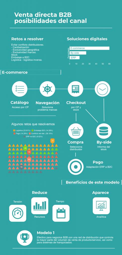Modelo I. Adaptación negocios B2B a venta directa